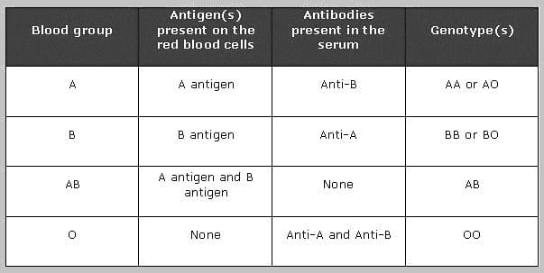 Classification of human blood